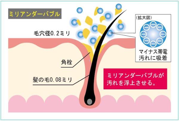 クレイツイオン シャワーヘッド「KIREI-TO きれいと」なら節水とシャワー水圧も両立